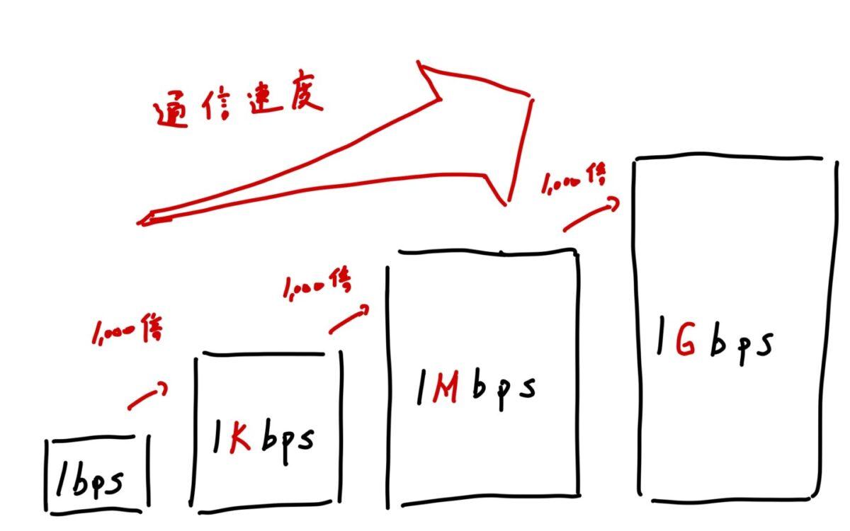 通信速度 bps