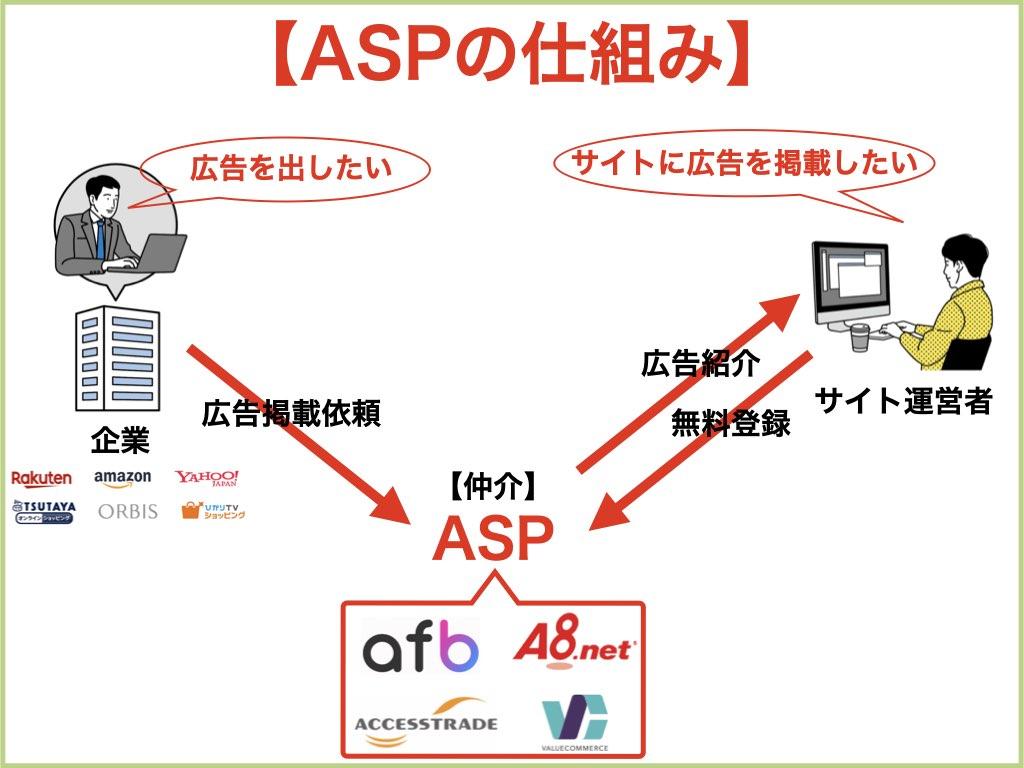 ASP仕組み