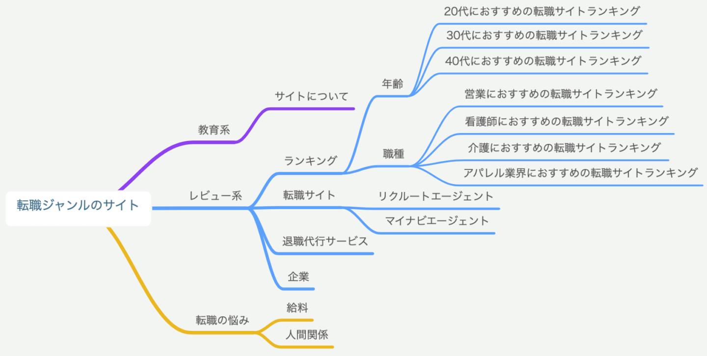 サイト作成 マインドマップ