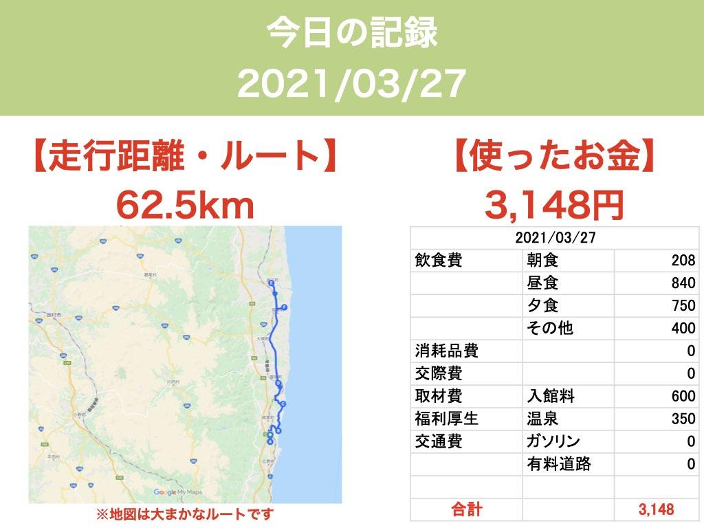 【車中泊で日本一周ひとり旅】2021:03:27 距離・お金