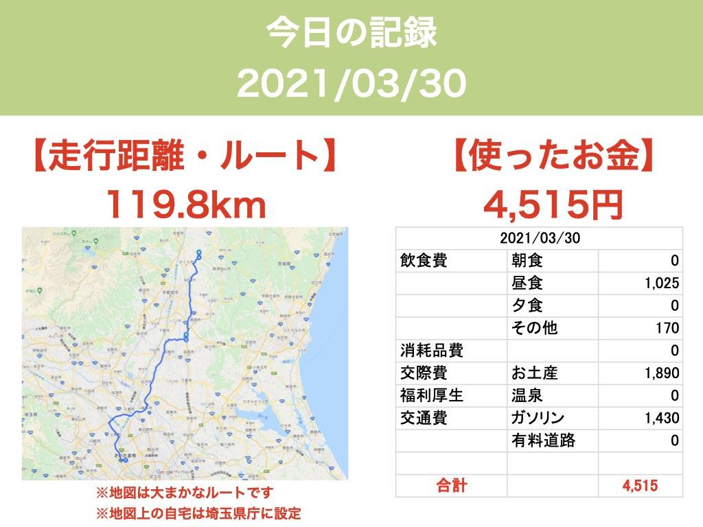 【車中泊で日本一周ひとり旅】2021:03:30 距離・お金
