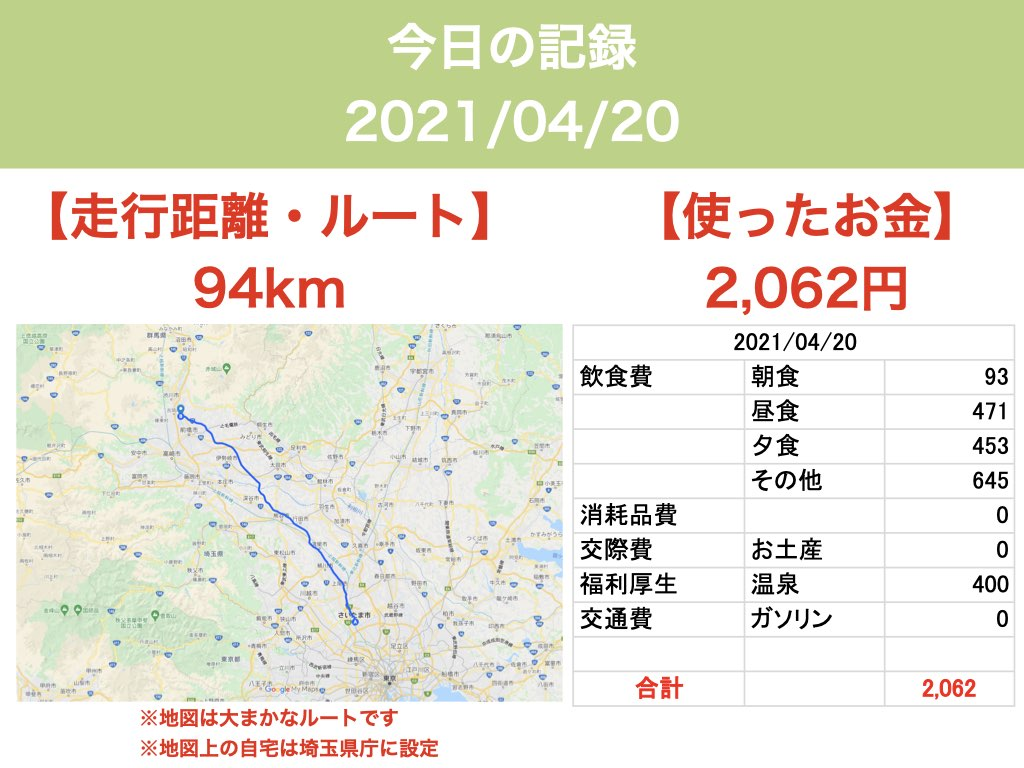 日本一周10日目 距離・お金
