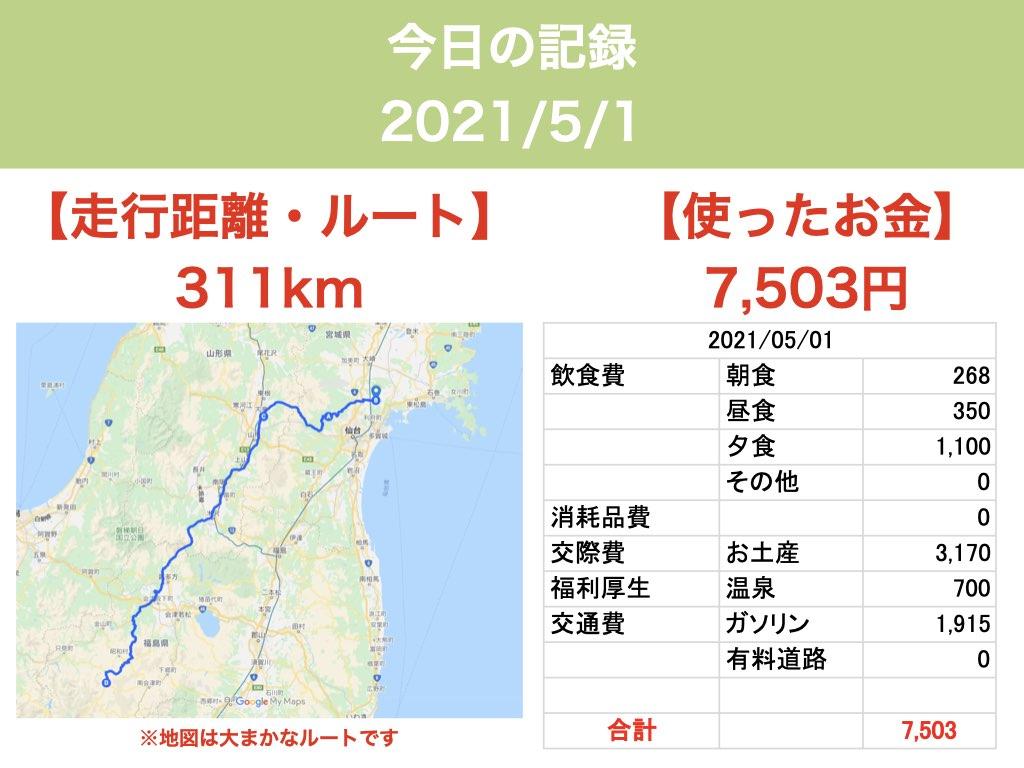 日本一周21日目 距離・お金